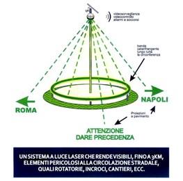 Il sistema antinebbia ''LaserAid''